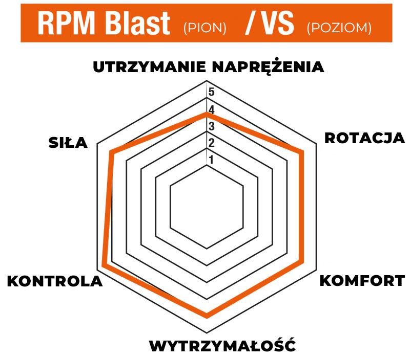 Infografika pokazująca właściwości naciągu hybrydowego z naturalnym naciągiem w pionie