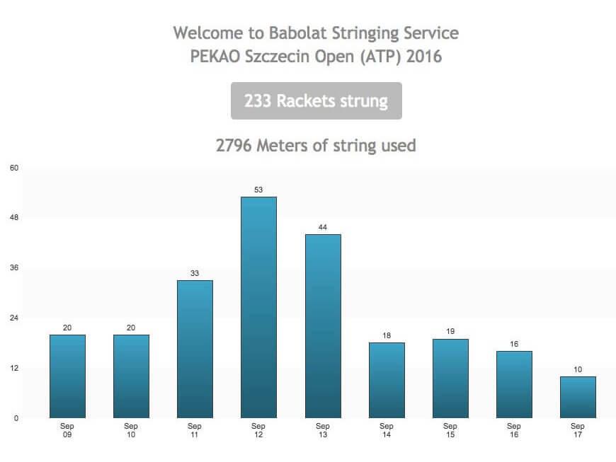Zrzut ekranu z systemu używanego przez serwis Babolat Polska podczas turnieju Pekao Szczecin
